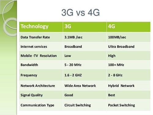 تفاوت های فناوری 3G و 4G