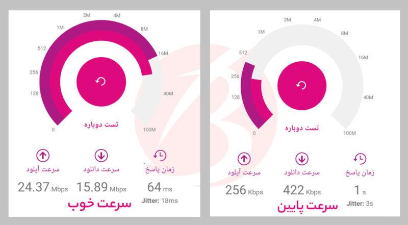 افزایش سرعت اینترنت رایتل - تست سرعت رایتل